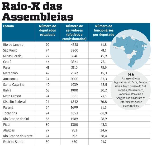 Assembleia do Maranhão é a 6ª no ranking de funcionários do Brasil