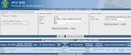 Tânia, irmã do secretário Estadual de Esportes, Márcio Jardim, doou R$ 2.500. Convênio entre Incra e Prefeitura pode explicar as doações e a relação da família Jardim com a campanha de Ricardo Rios.