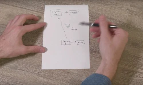 Sketch of network for Hacker House Raspberry Pi holographic visualiser