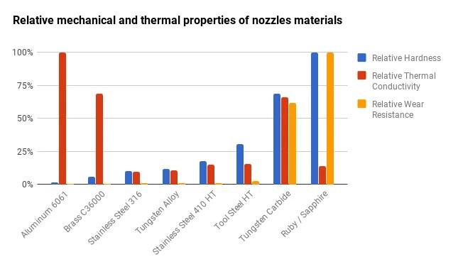 Dyze Design Tungsten Carbide nozzle flow performance