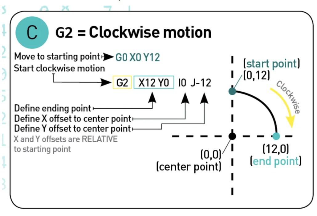 G-Code Commands – Simply Explained   ブログドットテレビ