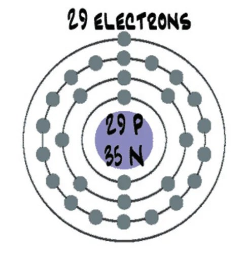 A diagram of a copper atom and the text '29 Electrons'