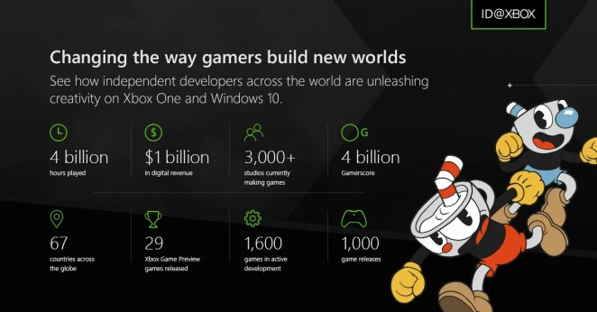 ID@Xbox Infografik