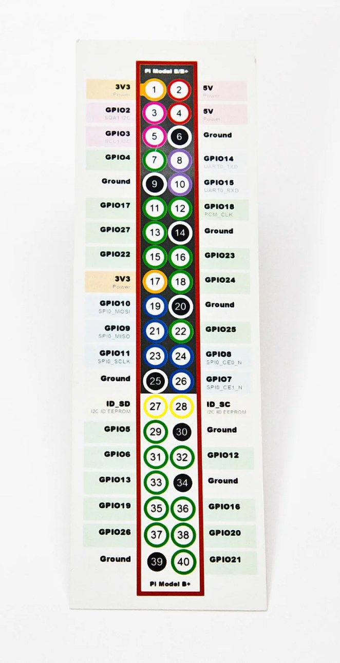 A GPIO ruler provides a handy reference guide to which coloured pin does what
