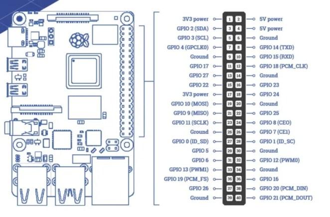 GPIO Pins on Raspberry Pi