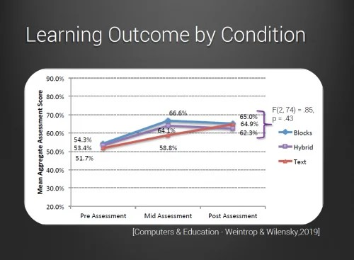 A graph of assessment scores of the three groups in the study. The final scores are not significantly different.