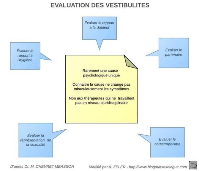 Evaluation des vestibulites