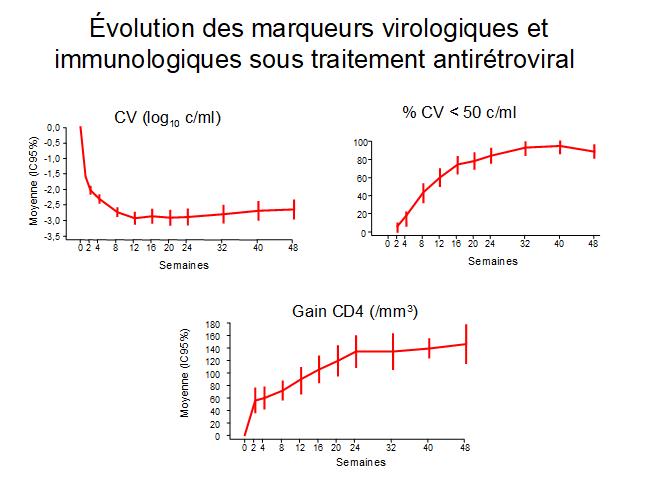 Evolution des marqueurs sous traitement antiretroviral