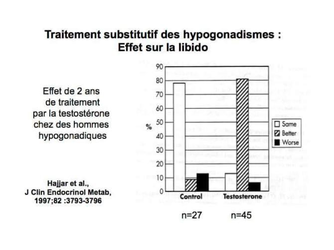 Traitement substitutif des hypogonadismes - Effet sur la libido