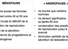 difference menopause andropause