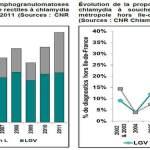 Evolution du nombre de LGV à chlamydia en France