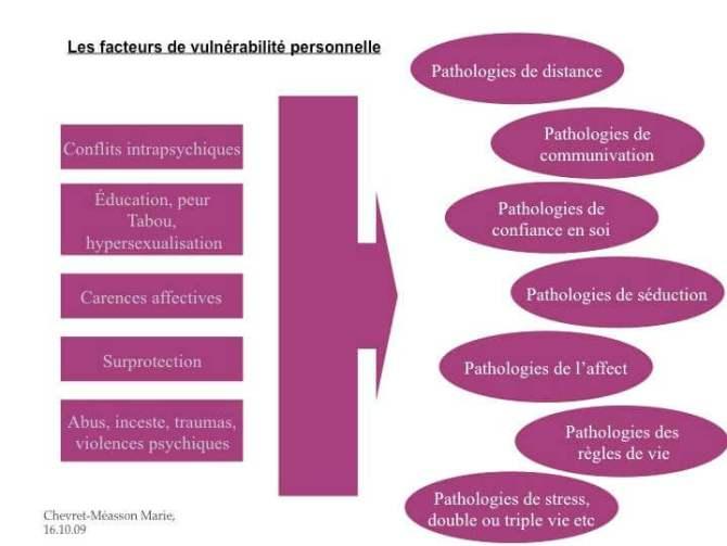 facteurs-de-vulnerabilite-personelle