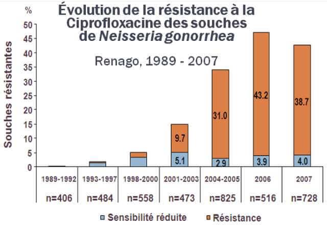 Le taux de résistance à la ciprofloxacine a dépassé les 50%
