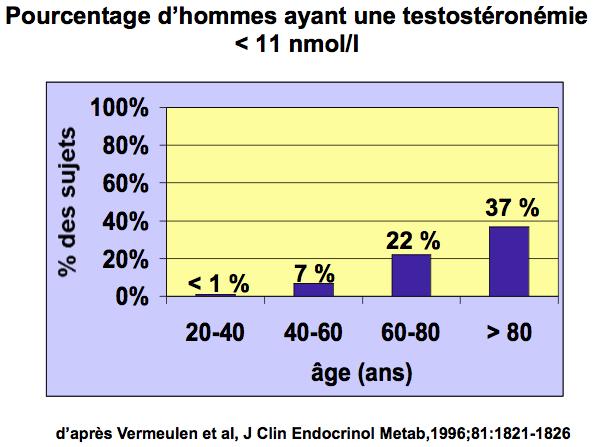 pourcentage d hommes avec testosteronemie abaissee