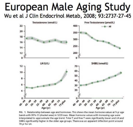 relation between age and hormones