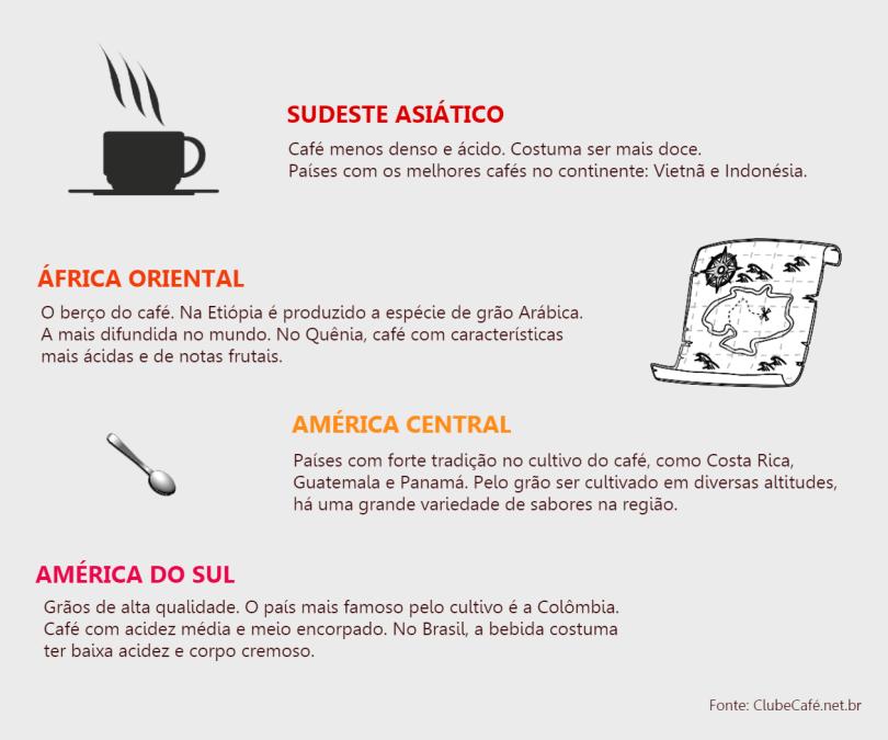 tomar café pelo mundo