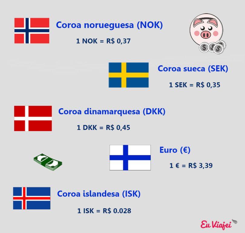 escandinvia_moedas