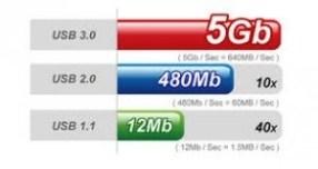 usb3.0 standard