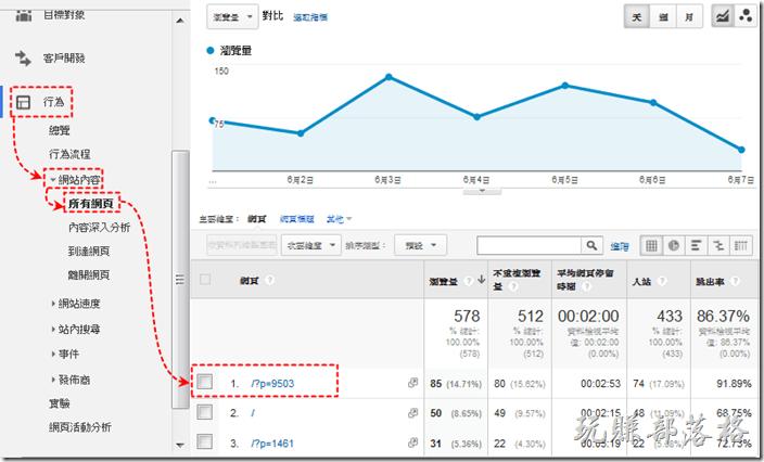 如何使用Analytics查詢單篇文章的流量來源(到底訪客從哪裡來) | 跟著工作熊玩賺部落格