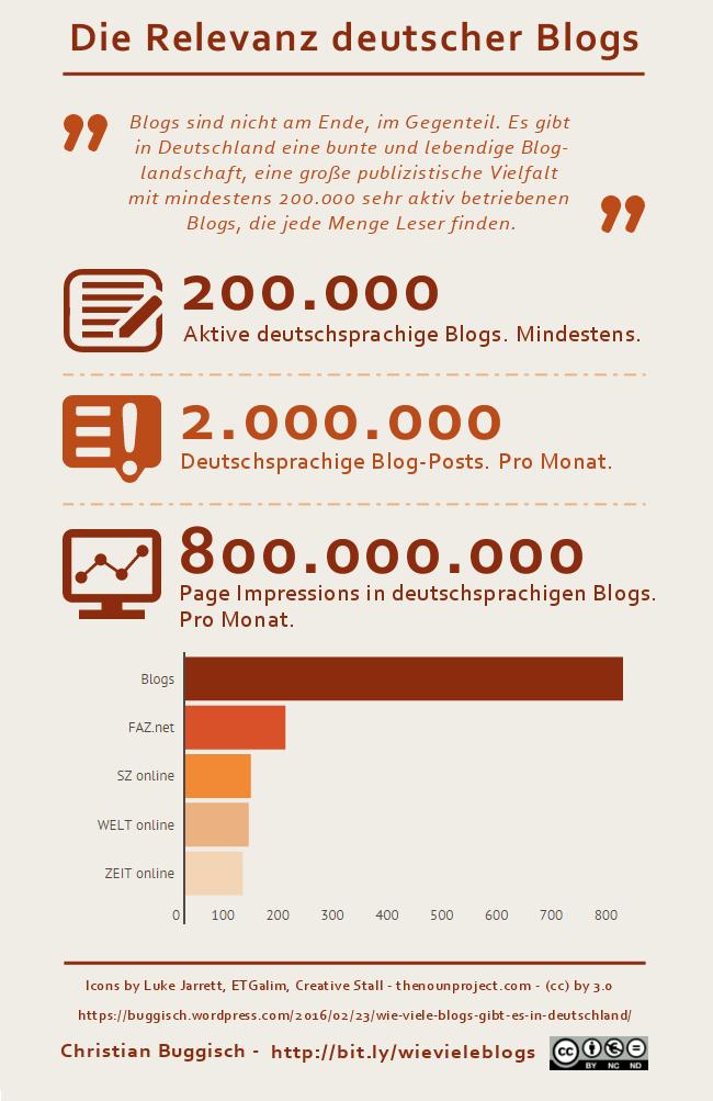 Wie viele Blogs Grafik
