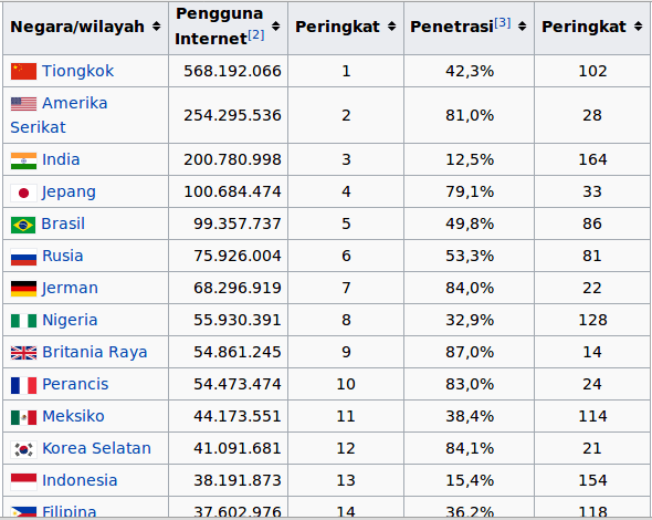 peringkat pengguna internet terbanyak di dunia