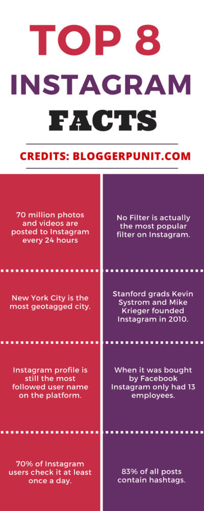 Top 8 Instagram Facts from Bloggerpunit.com