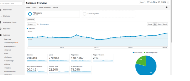 Google Analytics Screenshots