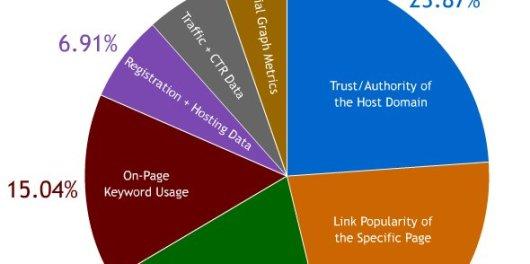 google_ranking_factors