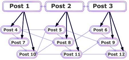 internal linking in blog