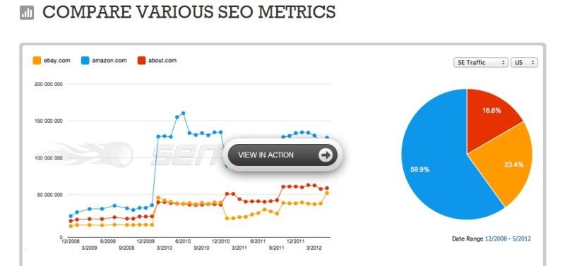 SEMrush seo metrics analysis
