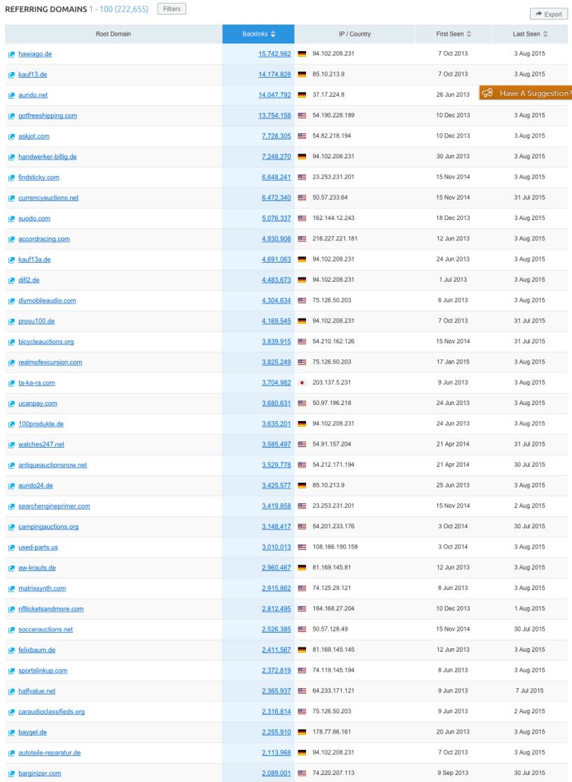 Semrush Backlinks Referring domains report