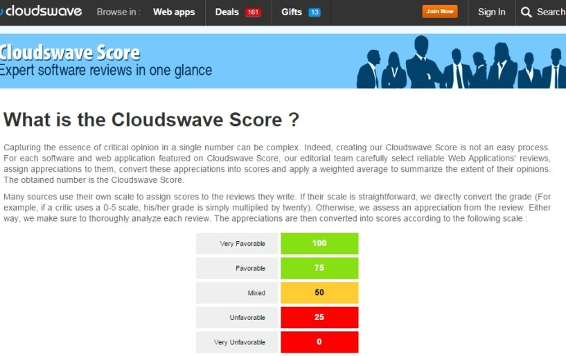 cloudswave score
