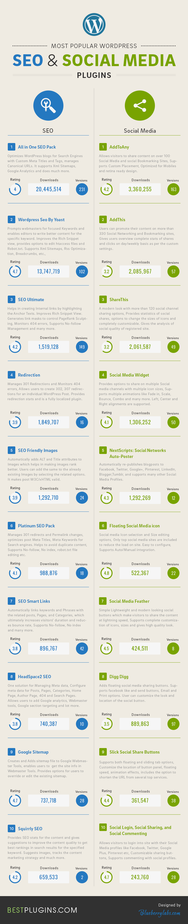Most-Popular-WordPress-Seo-and-social-media-plugins