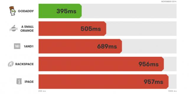 GoDaddy Web Hosting Lightning Fast Hosting Speed