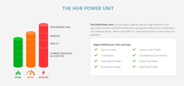 Hub Power Unit