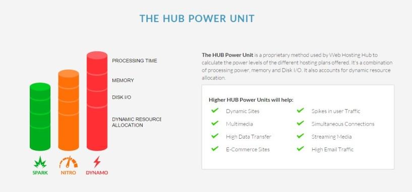 Hub Power Unit