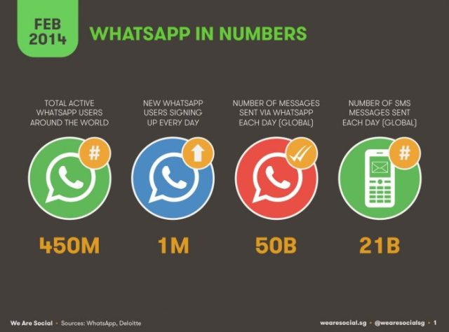 whatsapp-in-numbers