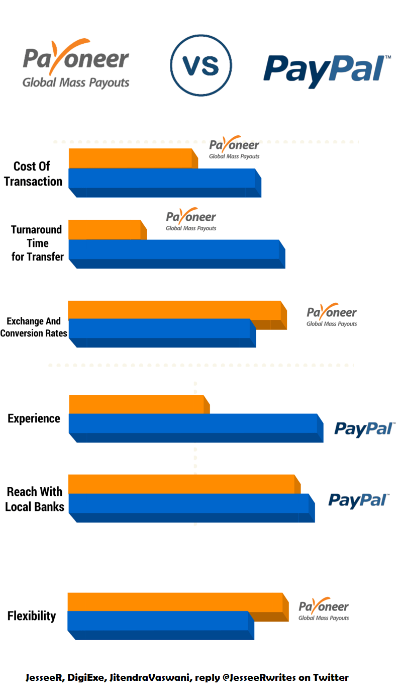 Payoneer vs PayPal: Which is Better for Global Payments?