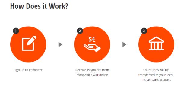 payoneer work process