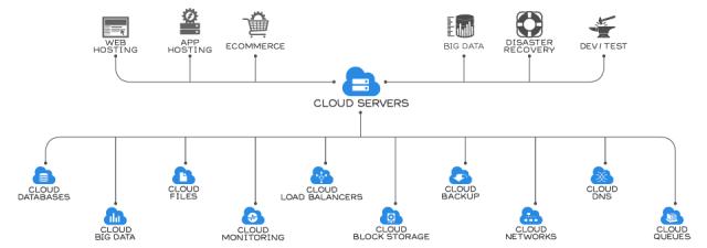 rackspace cloud-products