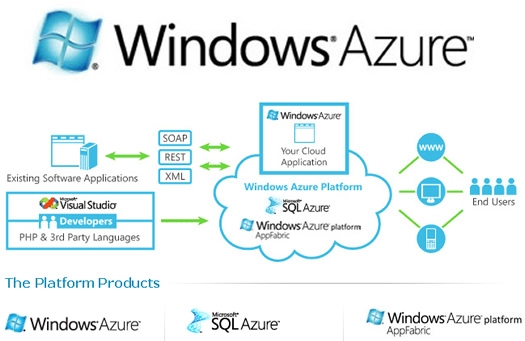 windows azure hosting service