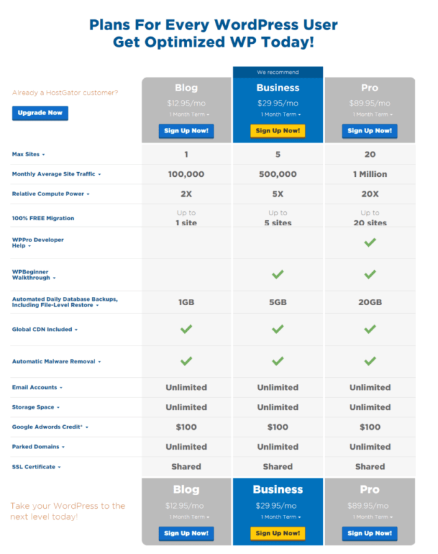 HostGator Plans for Managed WordPress Hosting Optimized For Speed Security