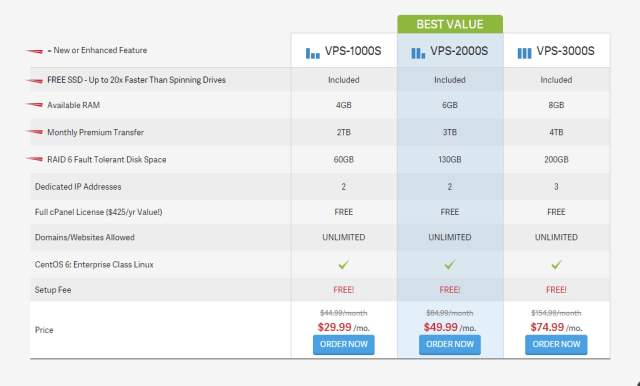 InMotion Hosting VPS Hosting with SSDs