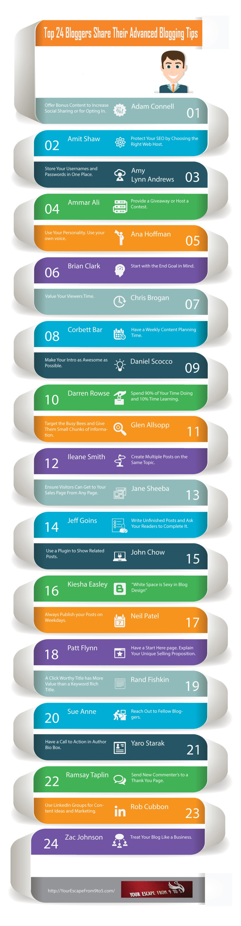 Top 24 Bloggers Share Their Advanced Blogging Tips - Infographic