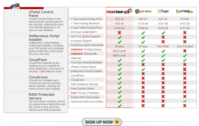 HostMetro Web Hosting Comparison
