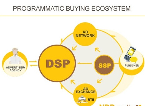 MobiAD review programmatic infography