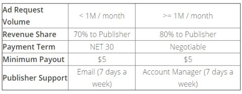 MobiAd review Rate Structure