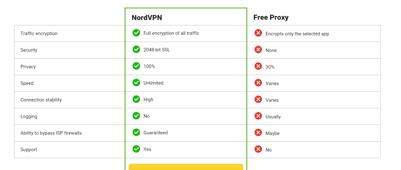Vpn pour playstation idrop in