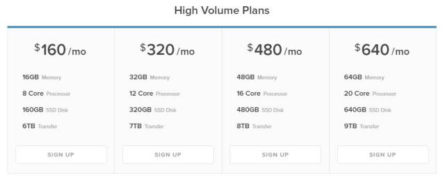 DigitalOcean Review high volume plan pricing