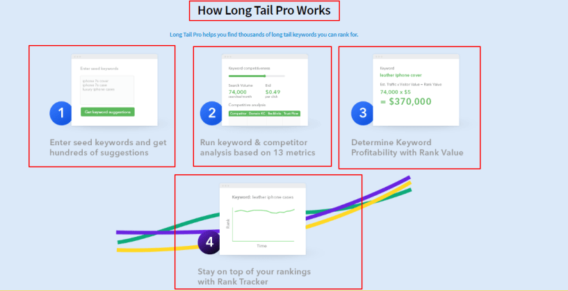 Exclusive Offer - LongTailPro